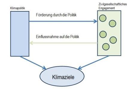 Graphik zivilgesellschaftl. Engagement web